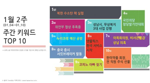 1월 2주 TOP 10 키워드