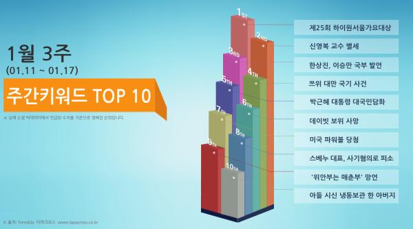 1월 3주 TOP 10 키워드