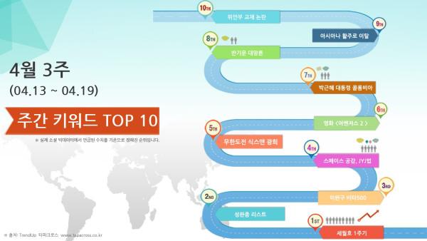 4월 3주 TOP 10 키워드